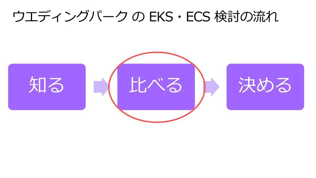 ウエディングパーク の EKS・ECS 検討の流れ 知る ⽐べる 決める
