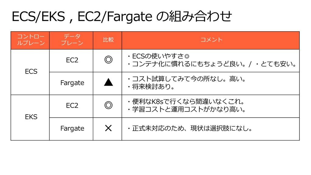 ECS/EKS , EC2/Fargate の組み合わせ コントロー ルプレーン データ プレ...