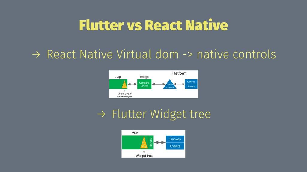 Flutter vs React Native → React Native Virtual ...