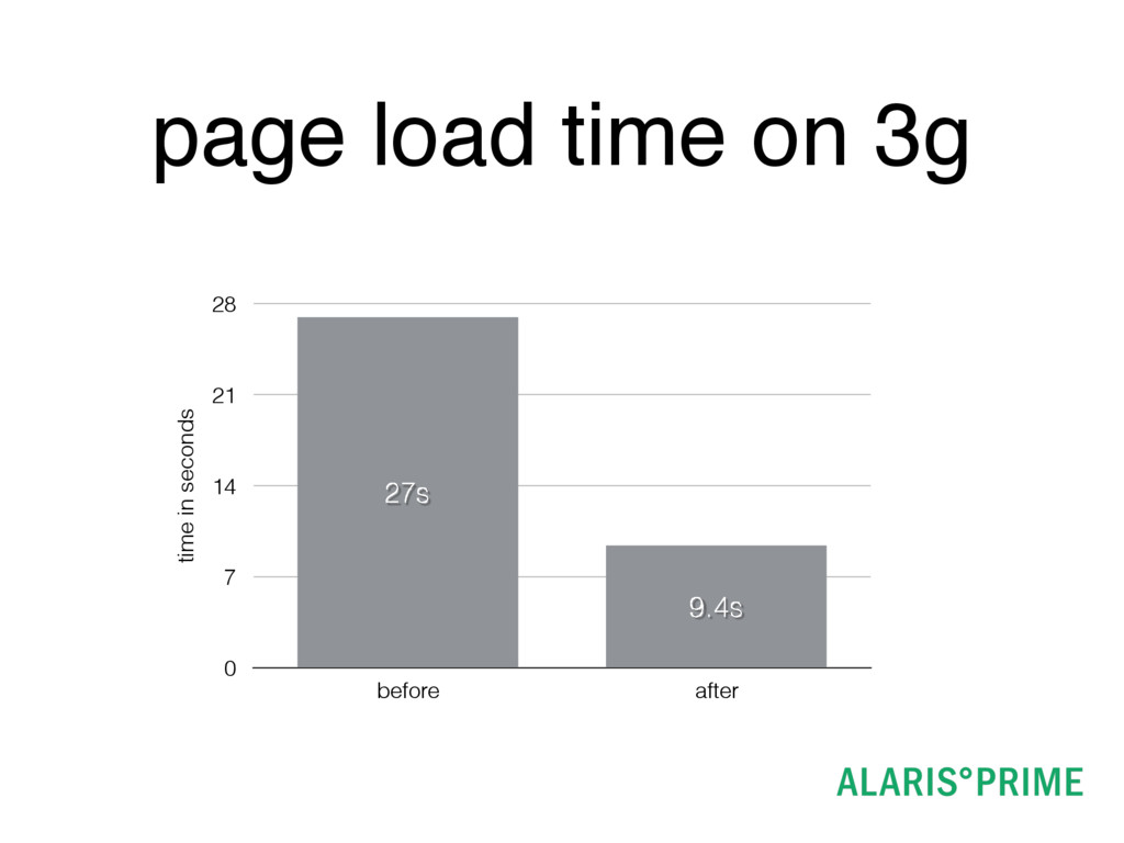 page load time on 3g time in seconds 0 7 14 21 ...