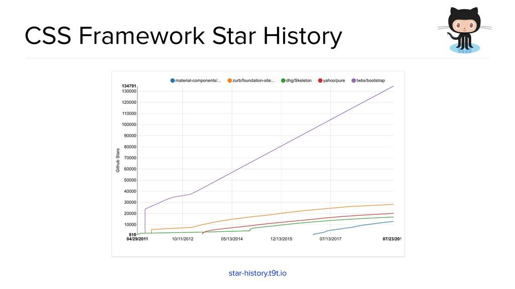 CSS Framework Star History star-history.t9t.io