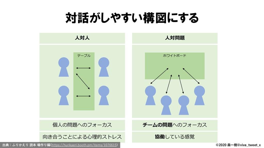 ©2020 森一樹@viva_tweet_x 対話がしやすい構図にする テーブル ホワイトボー...