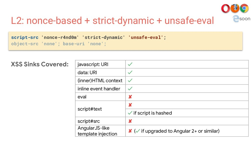 L2: nonce-based + strict-dynamic + unsafe-eval ...