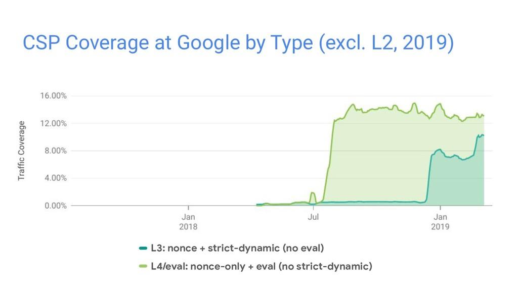 L3: nonce + strict-dynamic (no eval) L4/eval: n...