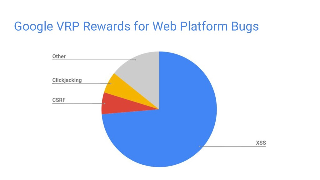 Google VRP Rewards for Web Platform Bugs