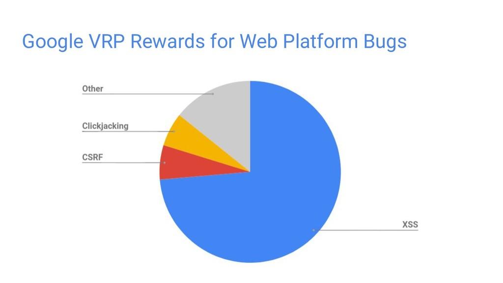 Google VRP Rewards for Web Platform Bugs