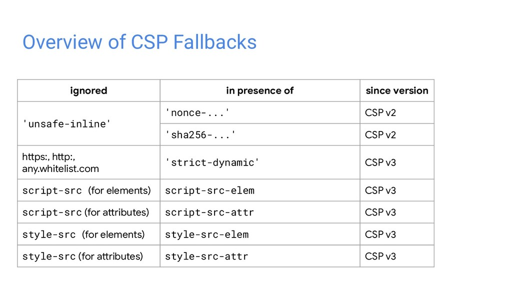 Overview of CSP Fallbacks ignored in presence o...