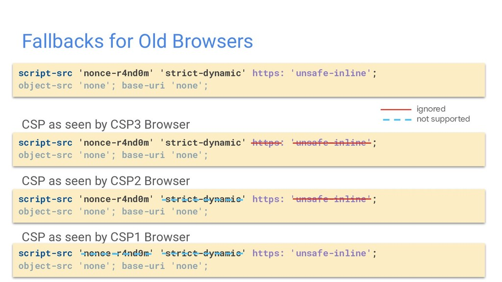 CSP as seen by CSP3 Browser CSP as seen by CSP2...