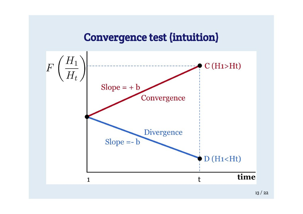 Convergence test (intuition) 13 / 22