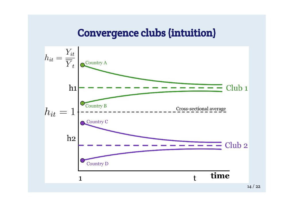 Convergence clubs (intuition) 14 / 22