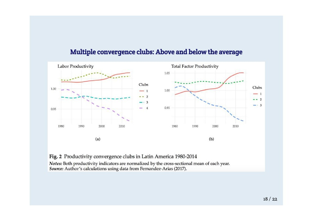 Multiple convergence clubs: Above and below the...