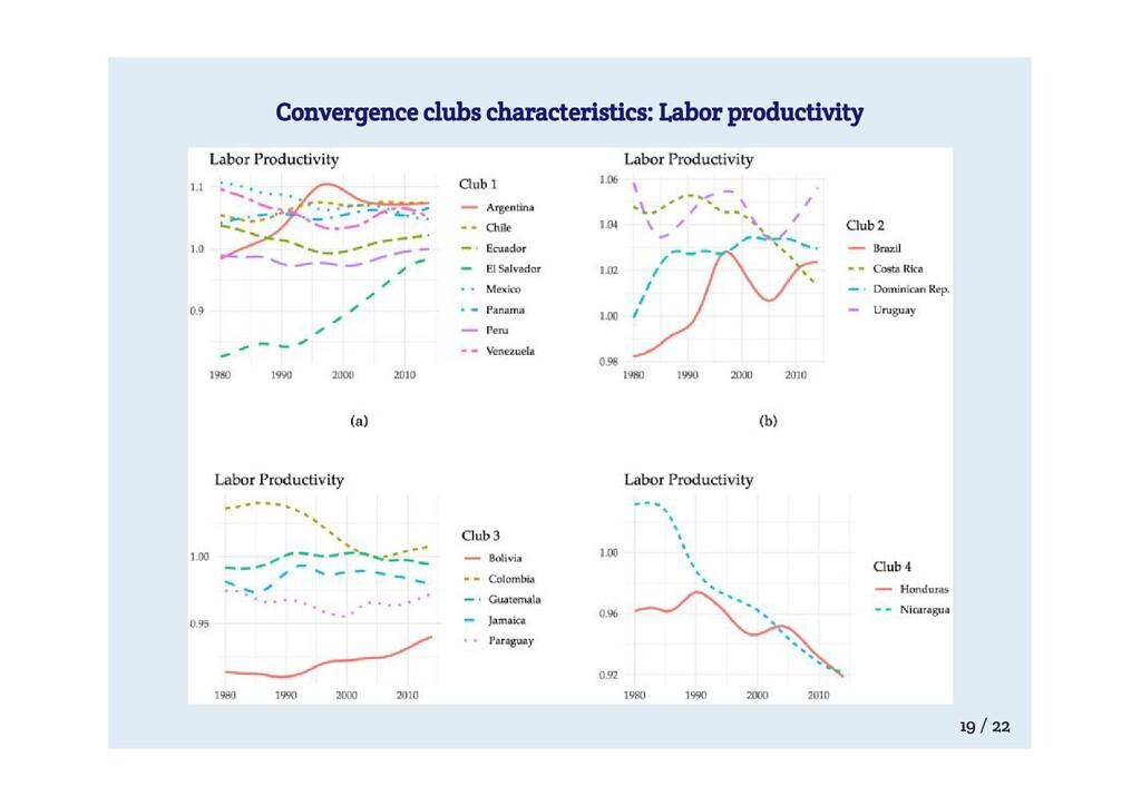 Convergence clubs characteristics: Labor produc...