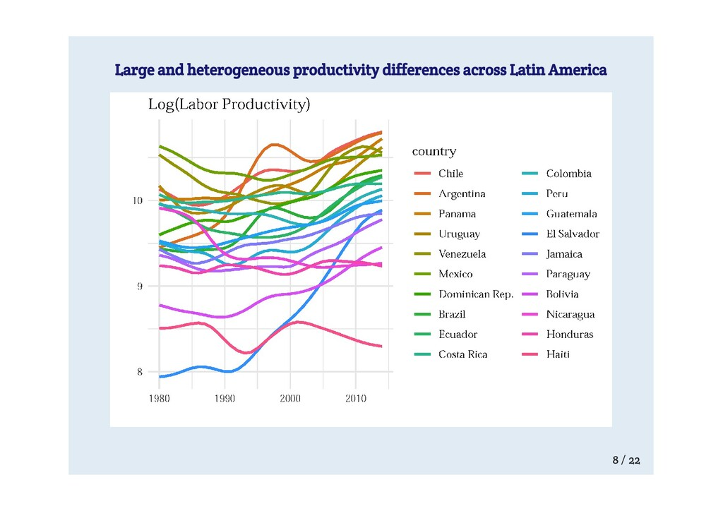 Large and heterogeneous productivity difference...