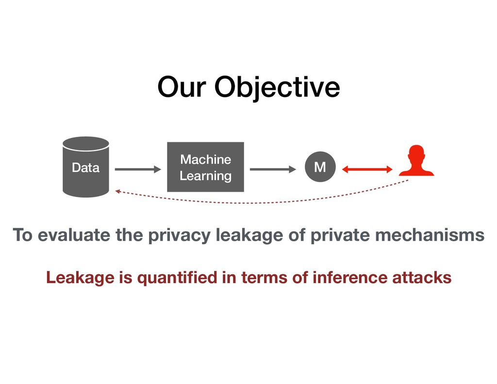 Data Machine Learning M Our Objective To evalua...