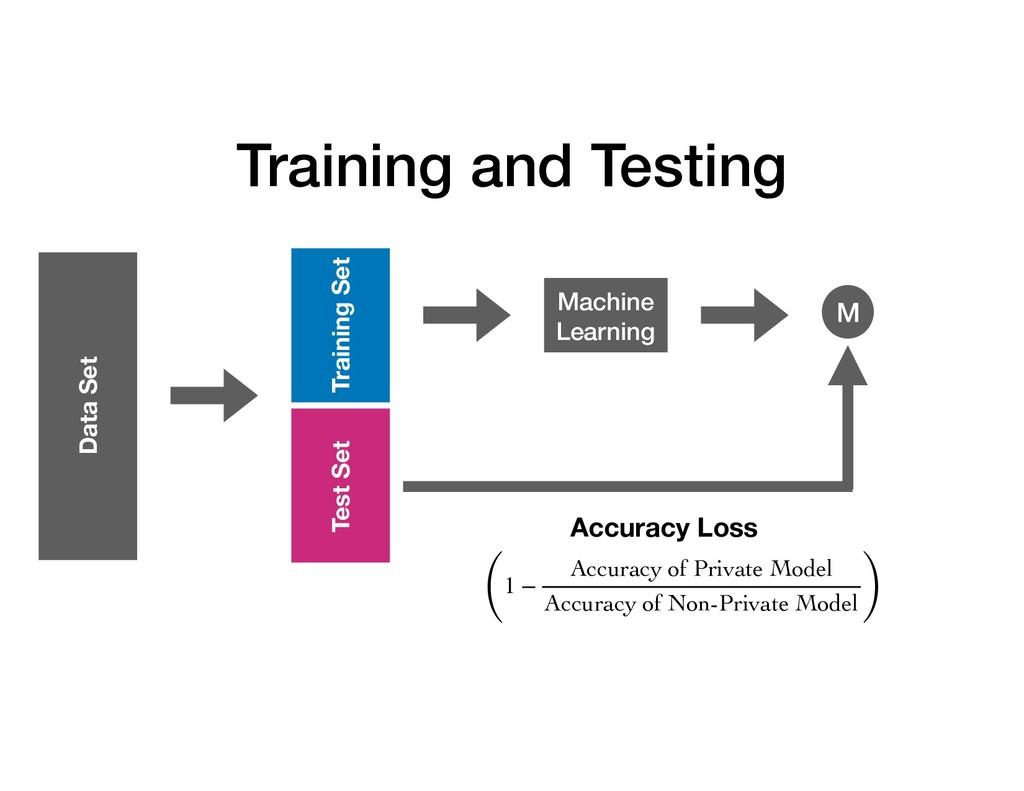 Training and Testing M Machine Learning Trainin...