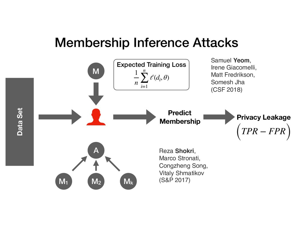 Membership Inference Attacks Predict Membership...