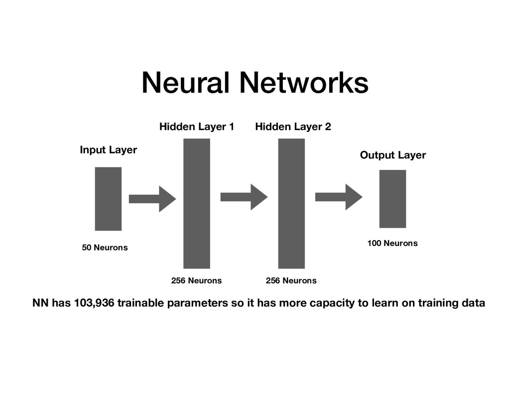Neural Networks NN has 103,936 trainable parame...