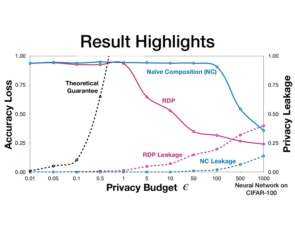 Result Highlights Privacy Budget ϵ Accuracy Los...