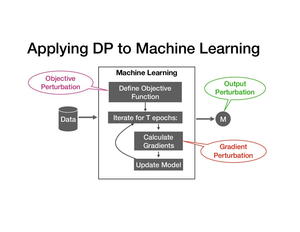 Applying DP to Machine Learning Data Machine Le...