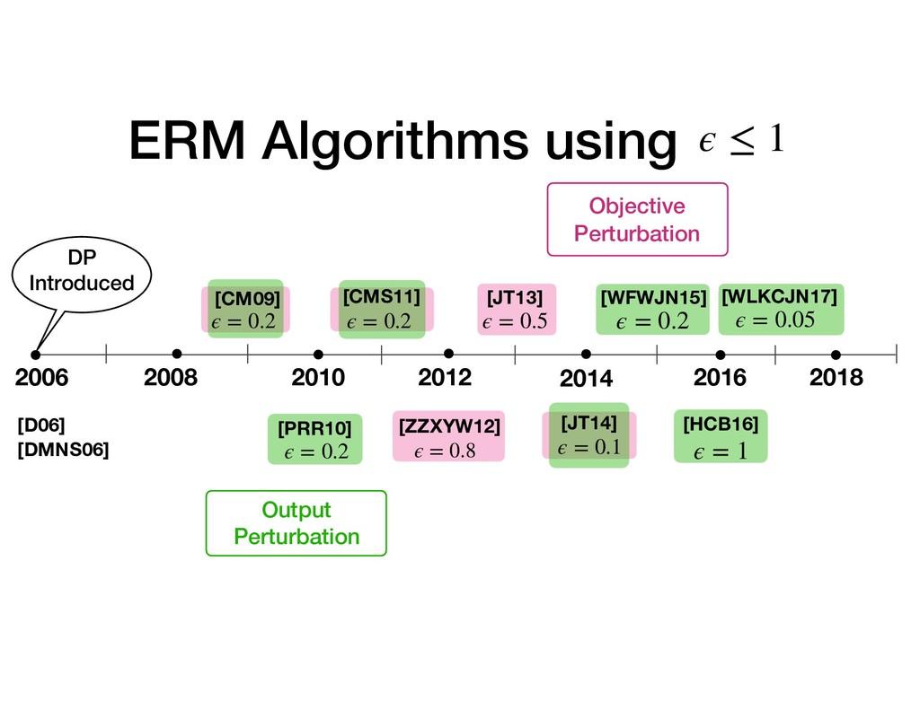 [CM09] ERM Algorithms using 2006 2008 2010 2012...