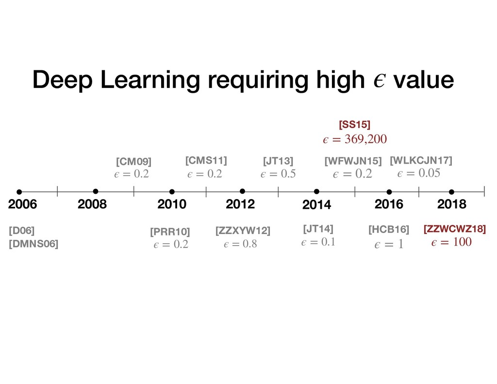 Deep Learning requiring high value [SS15] [ZZWC...