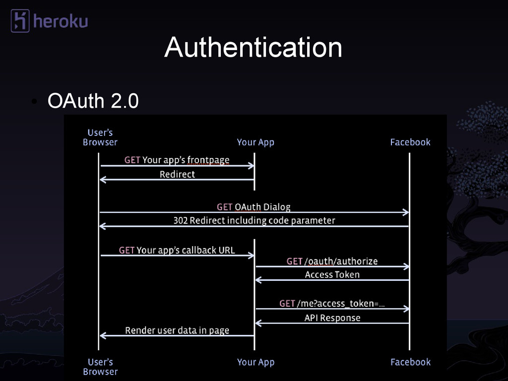 Authentication ● OAuth 2.0