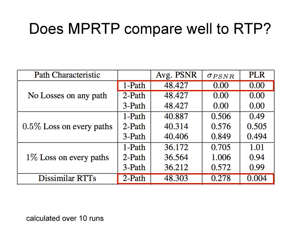 Does MPRTP compare well to RTP? calculated over...