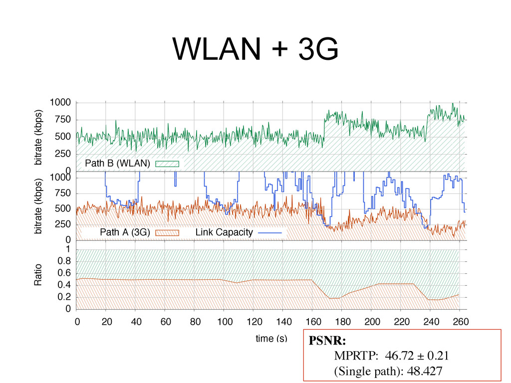 WLAN + 3G Ratio time (s) 0 0.2 0.4 0.6 0.8 1 0 ...