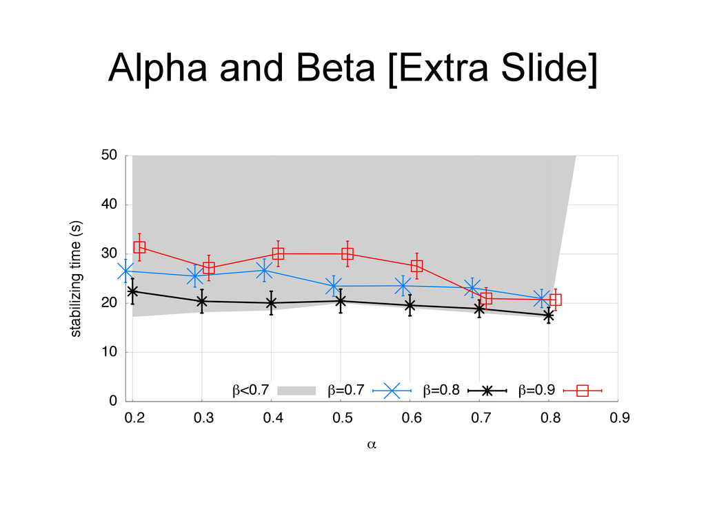 Alpha and Beta [Extra Slide] 0 10 20 30 40 50 0...