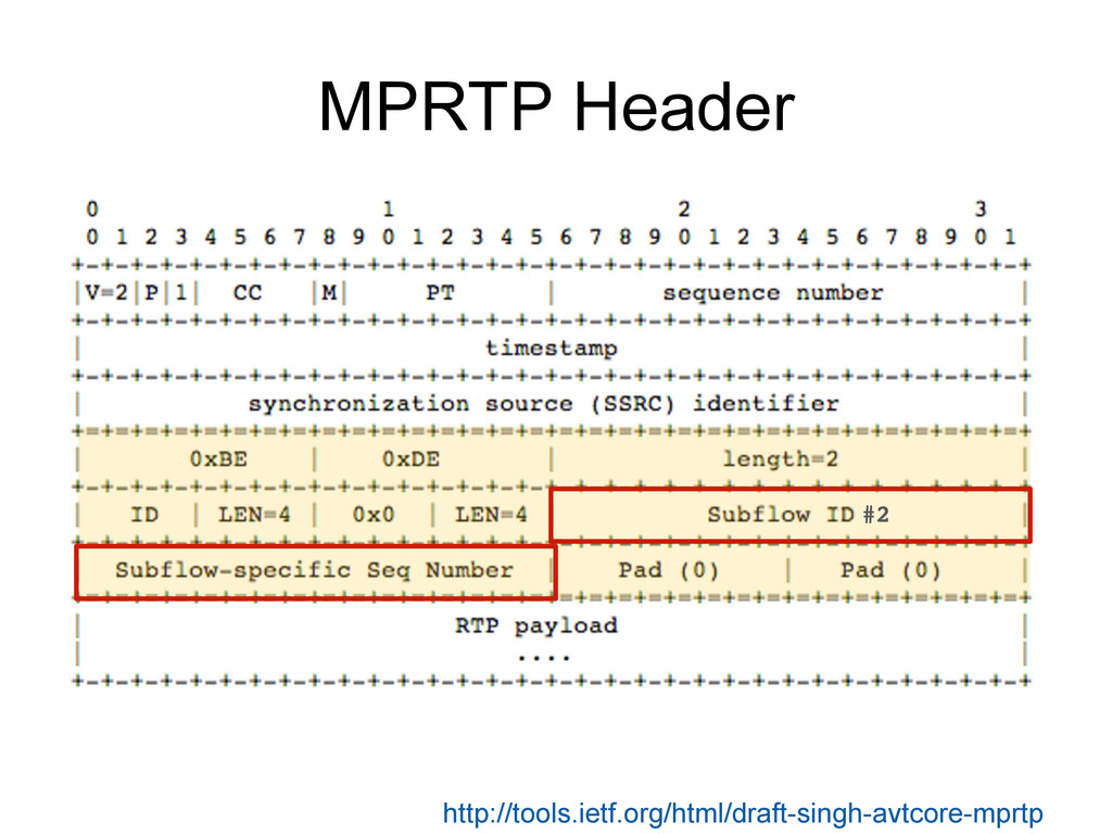 MPRTP Header ! http://tools.ietf.org/html/draft...