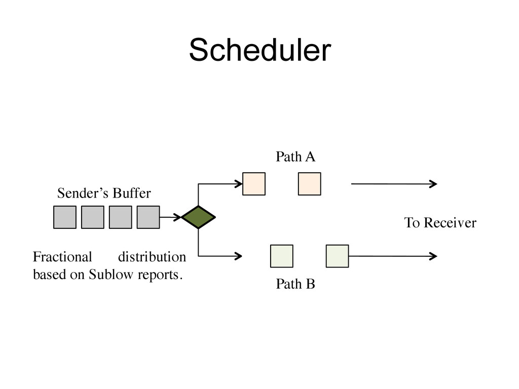 Scheduler Path A! To Receiver ! Sender's Buffer...