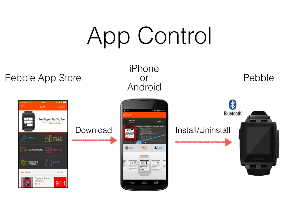 App Control Pebble iPhone or Android Pebble App...
