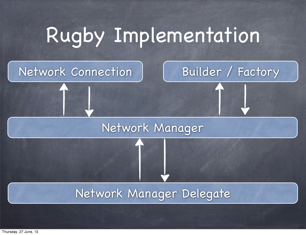 Network Manager Network Connection Builder / Fa...