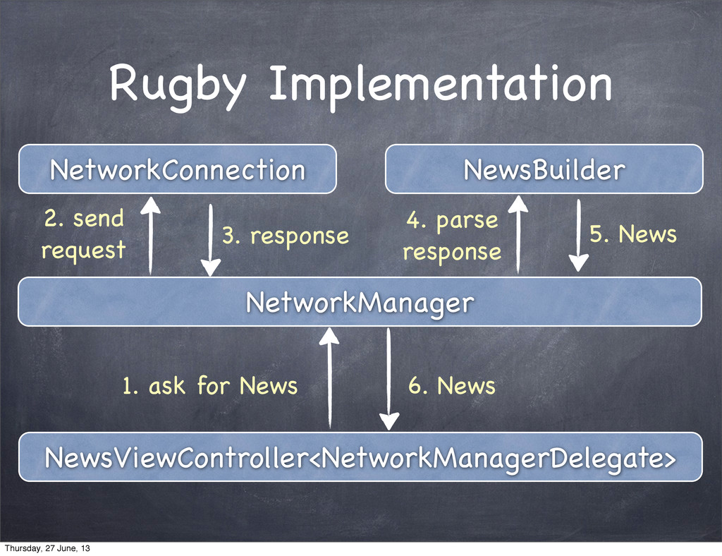 NetworkManager NetworkConnection NewsBuilder Ne...