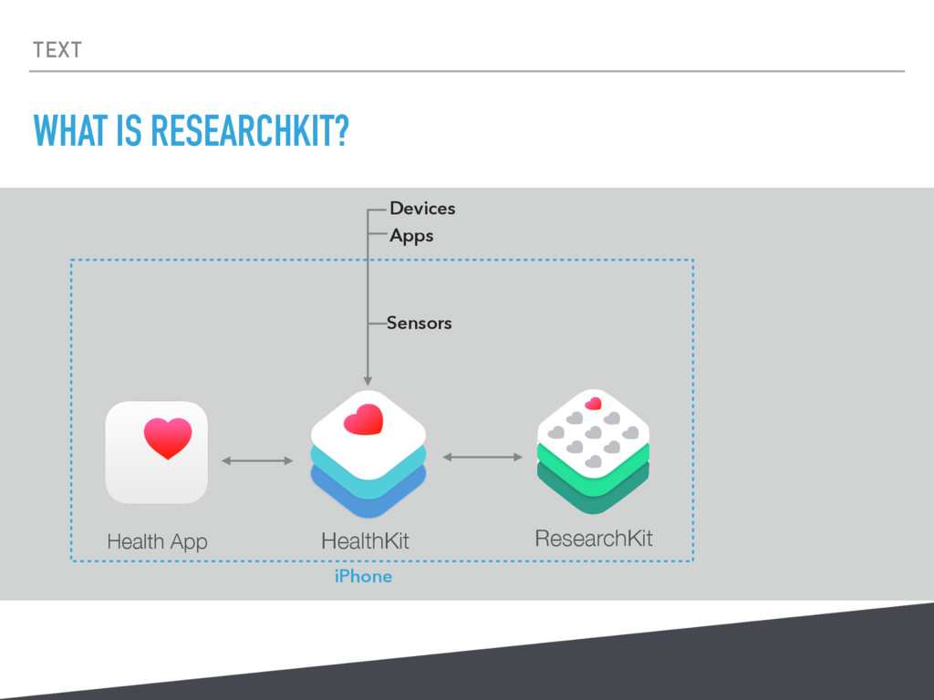 TEXT WHAT IS RESEARCHKIT? HealthKit Health App ...