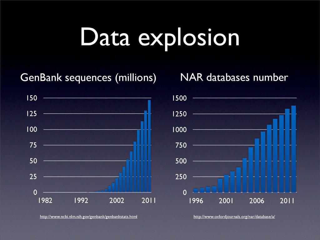 Data explosion 0 25 50 75 100 125 150 1982 1992...