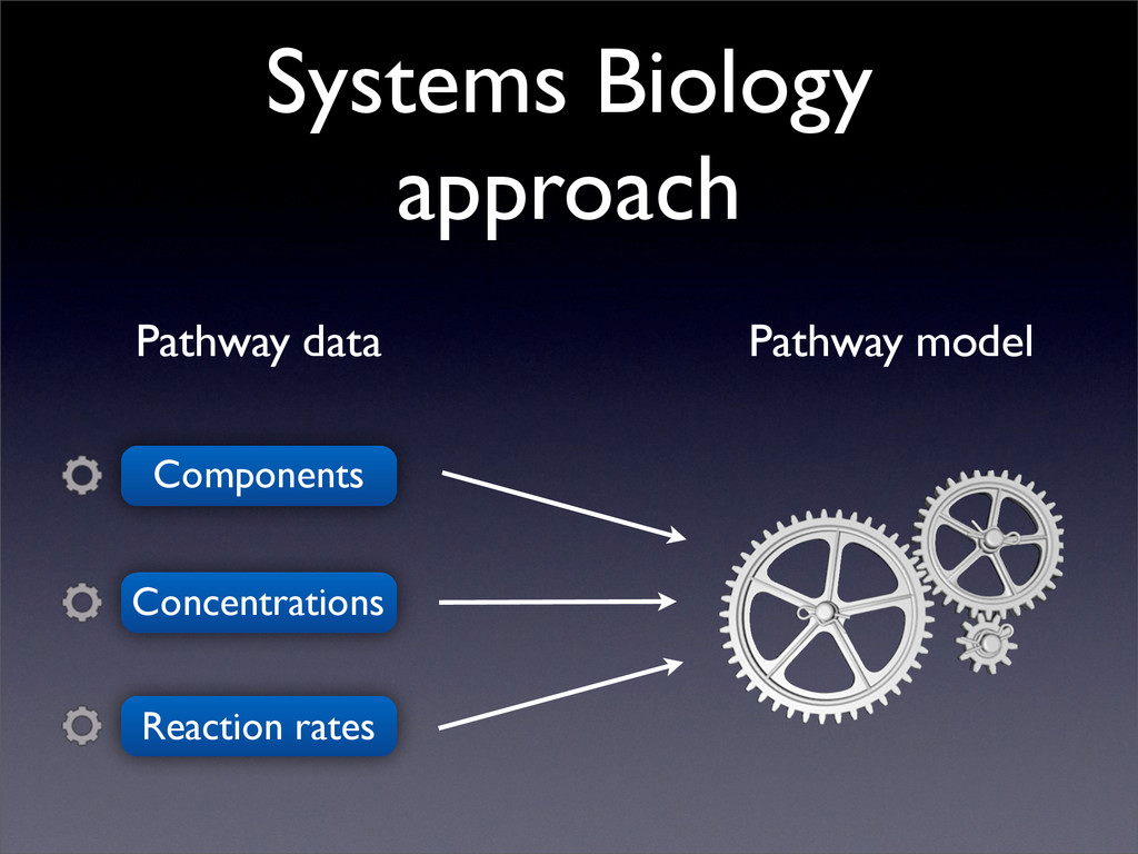 Systems Biology approach Components Pathway dat...