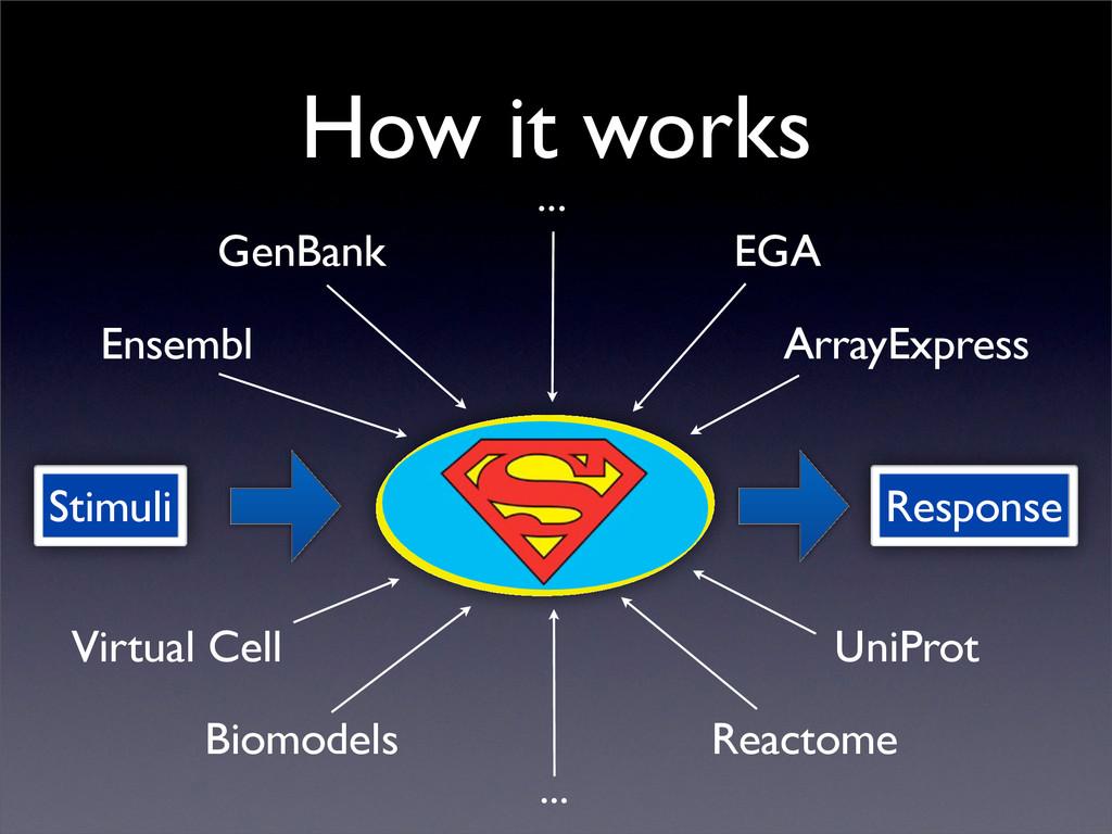 How it works Stimuli Response ArrayExpress Ense...