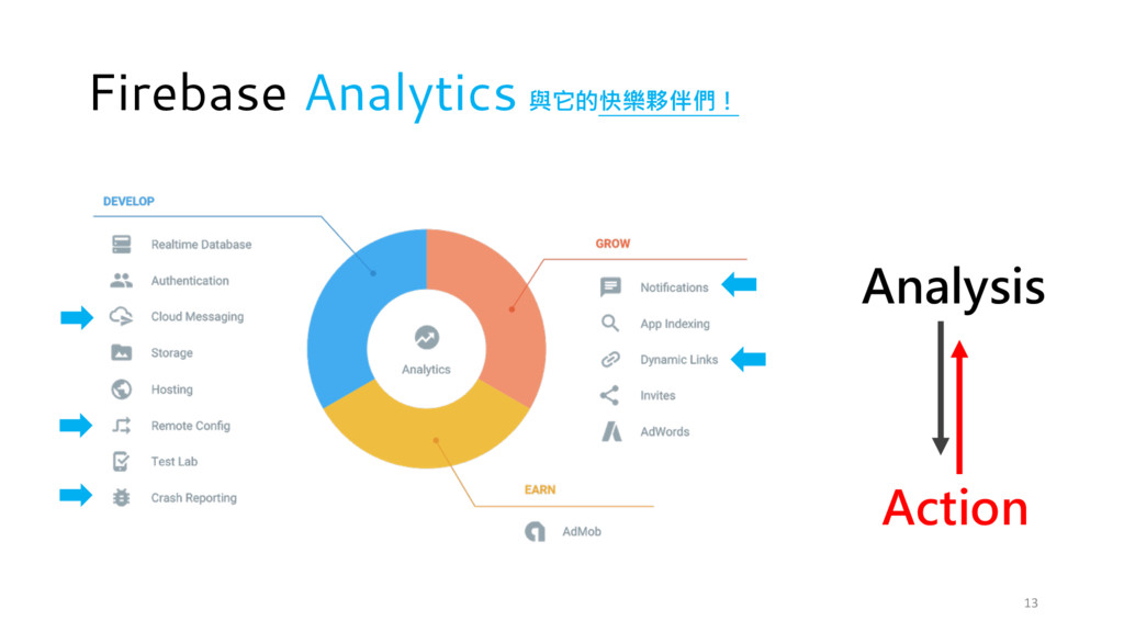Firebase Analytics Analysis Action 與它的快樂夥伴們! 13