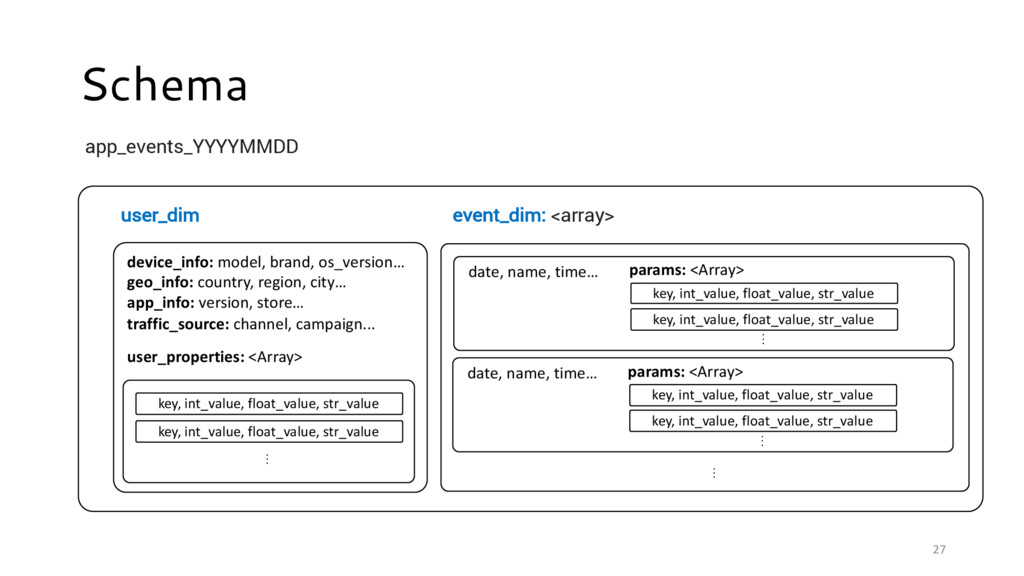 27 Schema app_events_YYYYMMDD user_dim event_di...