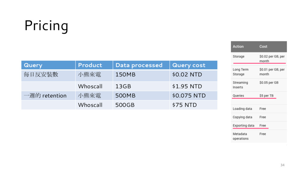 Pricing 34 Query Product Data processed Query c...