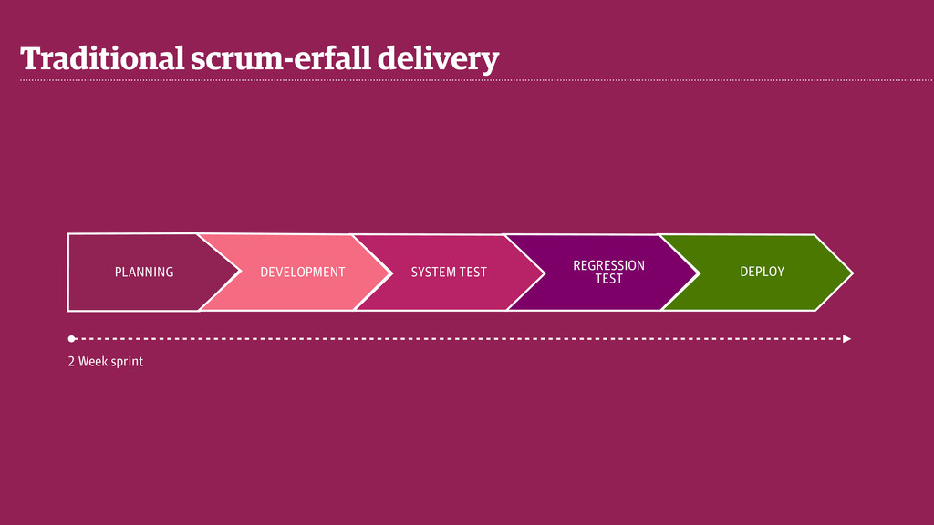 Traditional scrum-erfall delivery PLANNING DEVE...