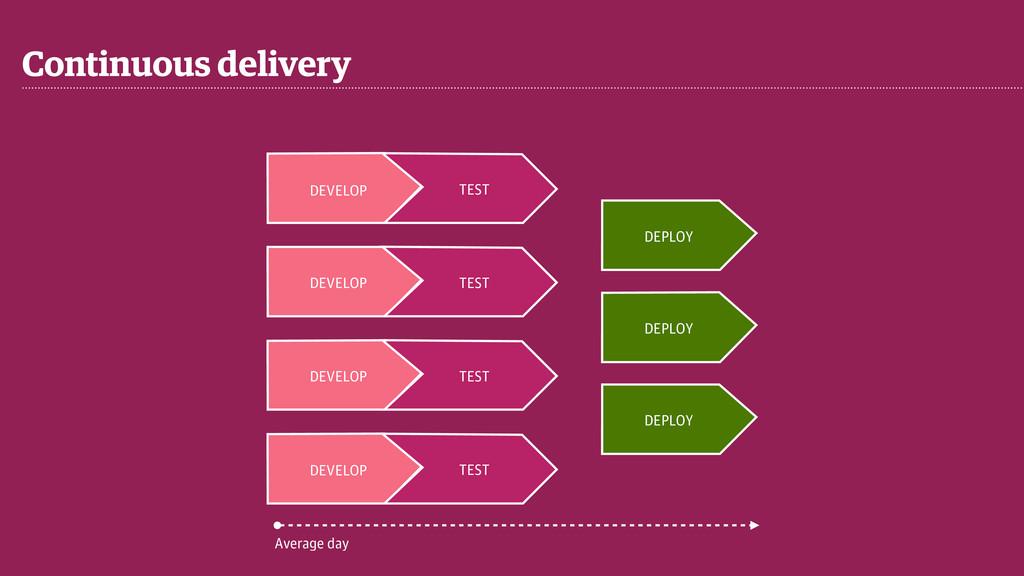 Continuous delivery DEVELOP TEST DEVELOP TEST D...