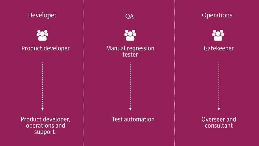 Developer QA Operations & & & Product developer...