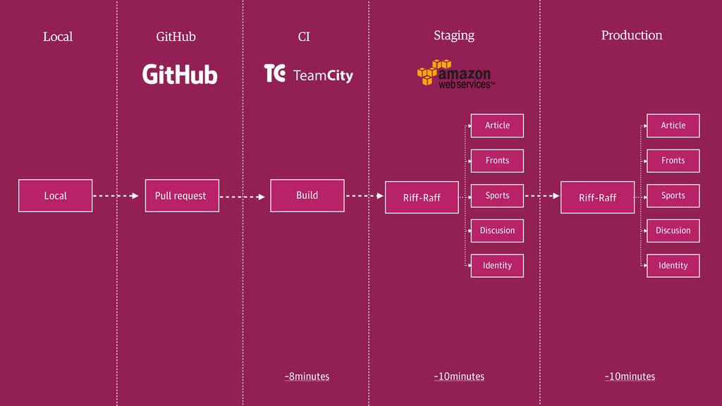 Local Build Pull request Local GitHub CI Stagin...