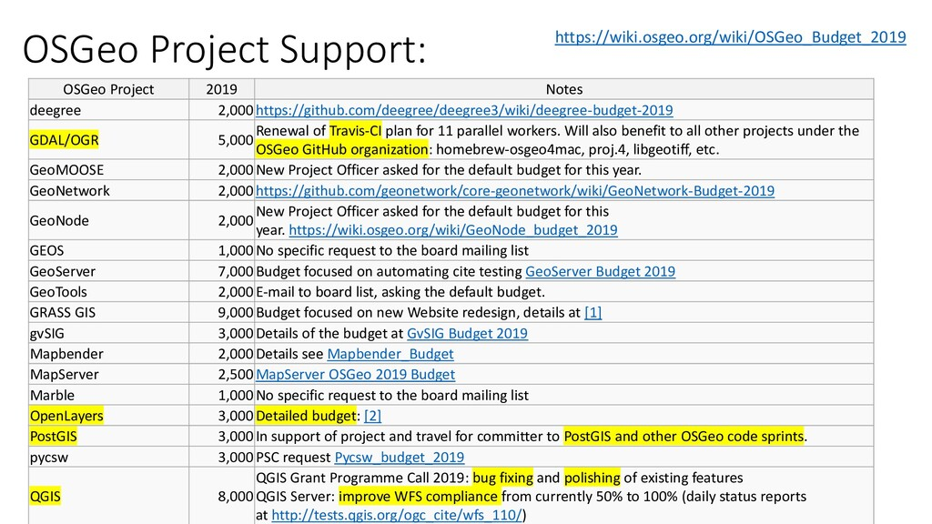 OSGeo Project Support: OSGeo Project 2019 Notes...