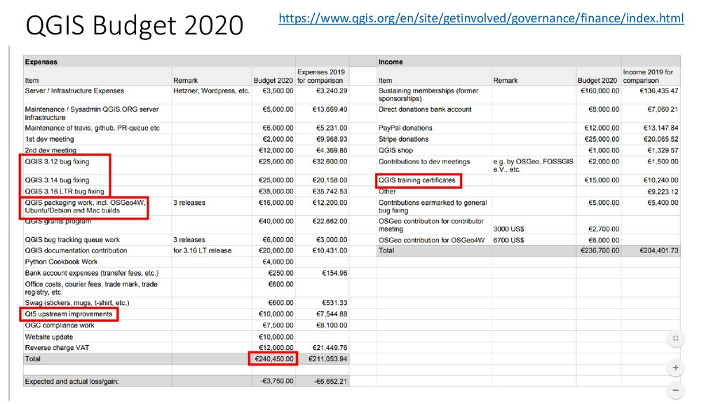 QGIS Budget 2020 https://www.qgis.org/en/site/g...