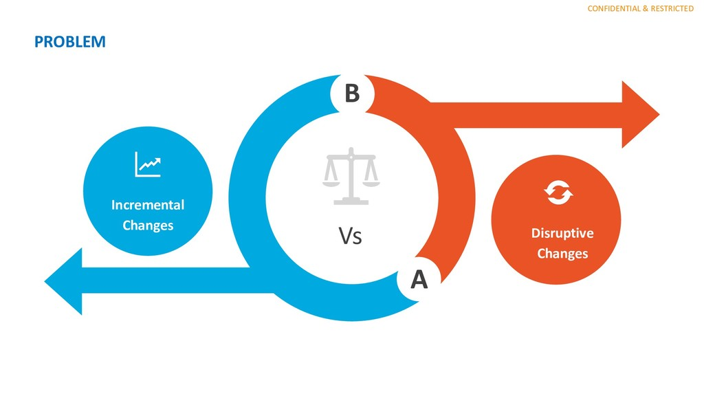CONFIDENTIAL & RESTRICTED PROBLEM Vs A B Increm...