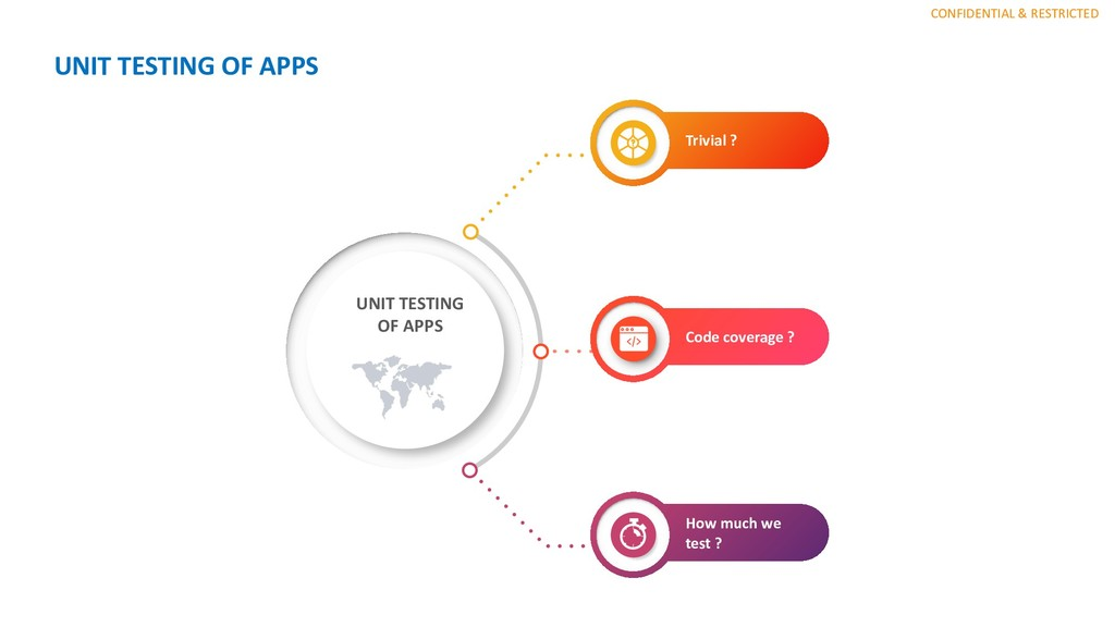 CONFIDENTIAL & RESTRICTED UNIT TESTING OF APPS ...