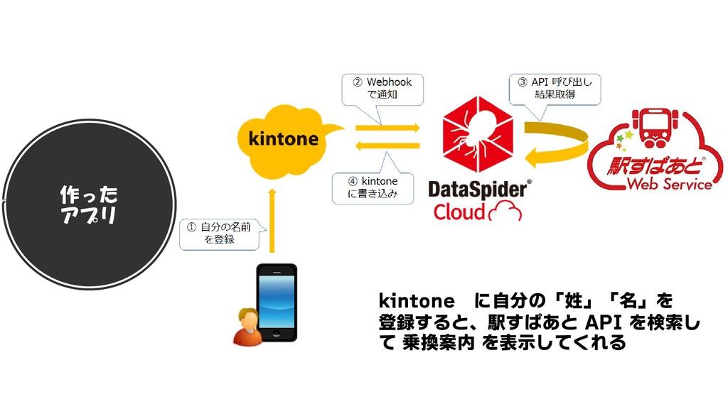 作った アプリ kintone に自分の「姓」「名」を 登録すると、駅すぱあと API を検索...